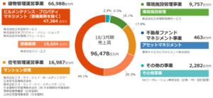 日本管財 事業内容 売上比率