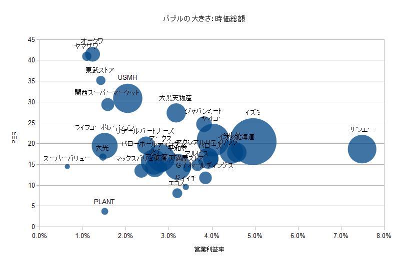 比較分析 食品スーパー 営業利益率