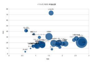 比較分析 食品スーパー 割安度