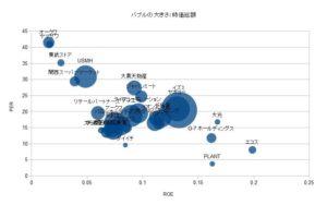 比較分析 食品スーパー ROE