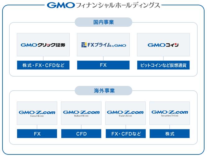 GMOフィナンシャルHD グループ会社