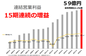 イチネンHD 営業増益 15年連続