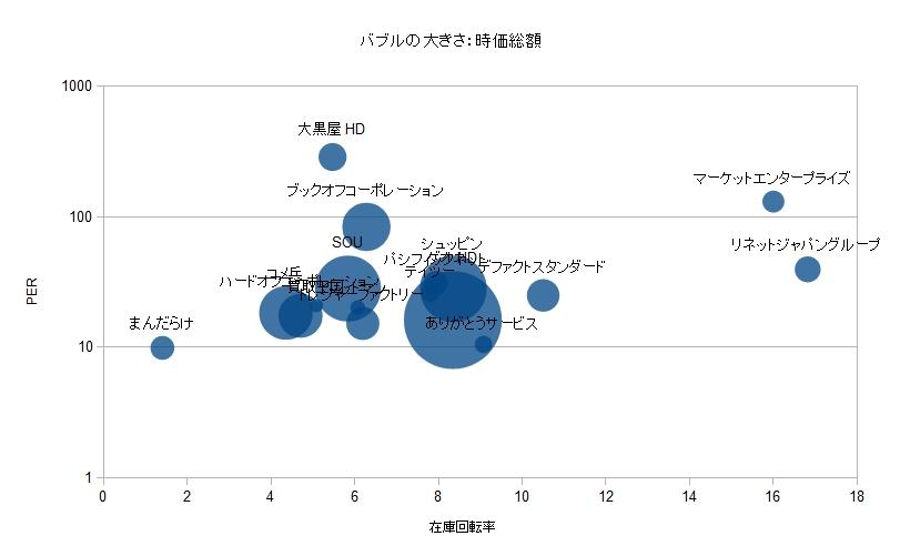 リユース業界 比較分析 PER 在庫回転率