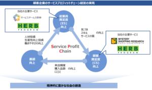 MSコンサル ビジネスモデル