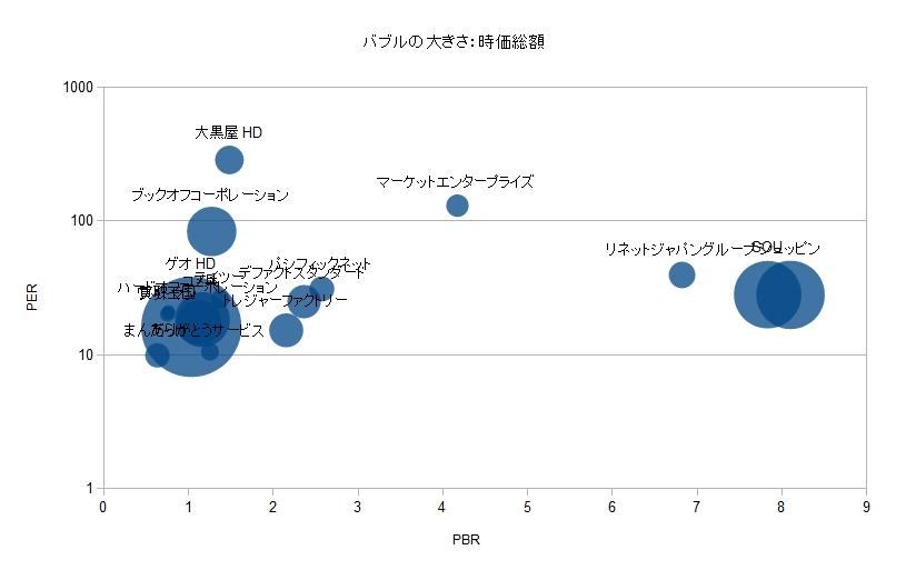 リユース業界 比較分析 PER PBR