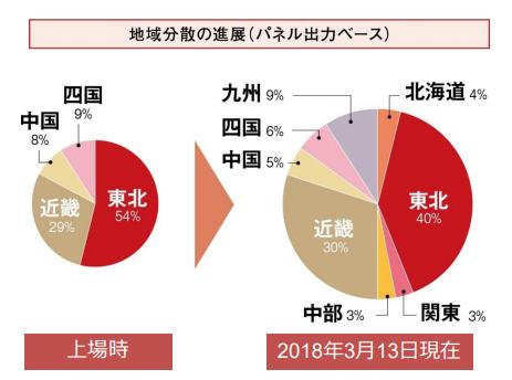 日本再生可能エネルギーインフラ投資法人