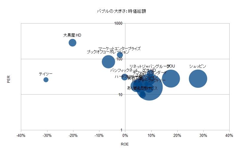リユース業界 比較分析 PER ROE