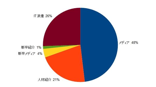 キャリアデザインセンター 事業別売上