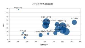 ドラッグストア 営業利益率 PER