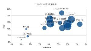 ドラッグストア 営業利益率 ROE
