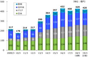 原田工業 地域別売上比率