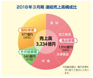 日本製粉 売上高比率