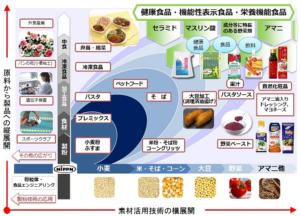 日本製粉 ビジネスモデル