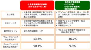 日本社宅サービス 事業内容