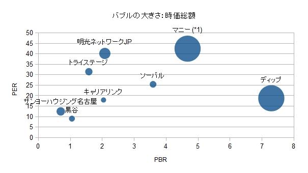 8月クオカード優待 PBR PER