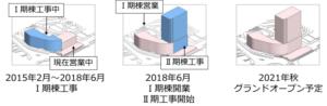 H2Oリテイリング 阪神梅田本店 建替