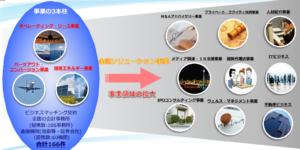 JIA ジャパンインベストメントアドバイザー 事業内容