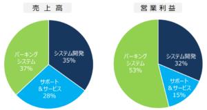 日本コンピューターダイナミクス