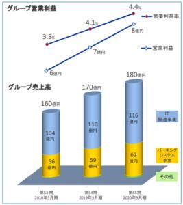 日本コンピュータ・ダイナミクス 中期経営計画