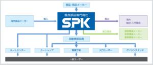 SPK 事業内容