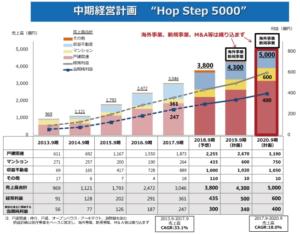 オープンハウス 中期経営計画 hop step 5000