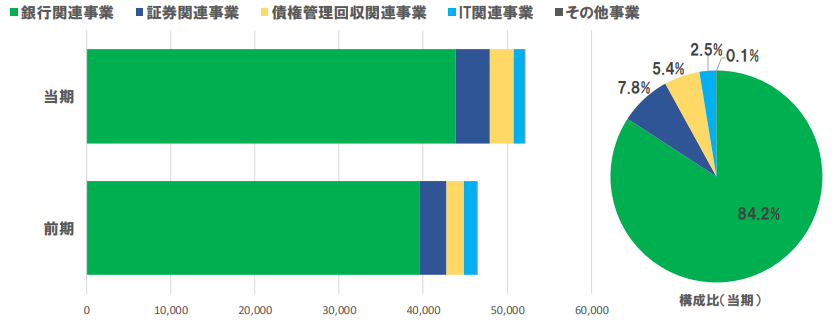 澤田ホールディングス セグメント別営業収益